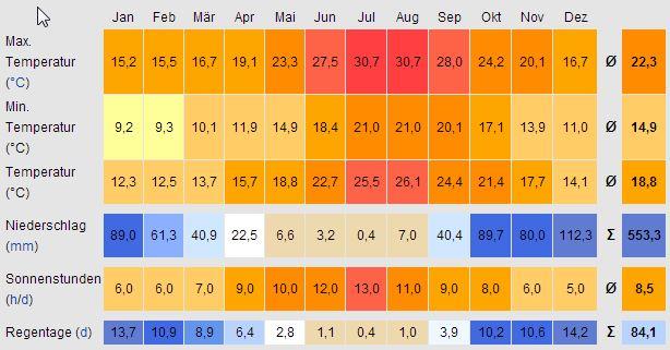 Monatliche durchschnittstemperaturen und niederschläge für malta